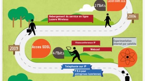 Avec la fibre optique, POLeN enrichit son offre de services