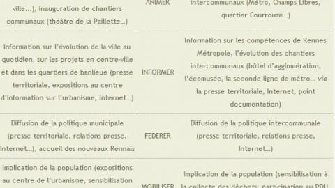 La communication du territoire rennais: jeux d'acteurs et cohérence territoriale – Cairn.info
