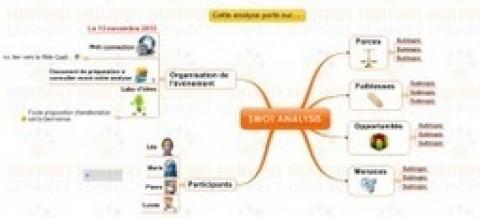 Innover en management projet avec le mind mapping