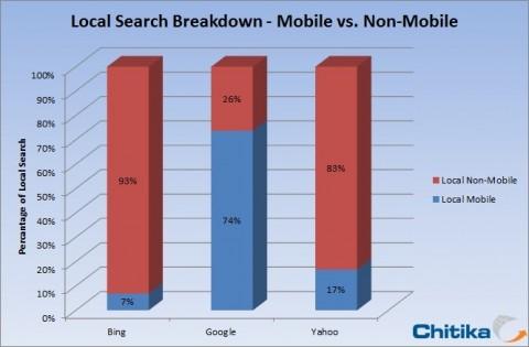 43% des recherches sur Google sont locales (étude) – Actualité Abondance