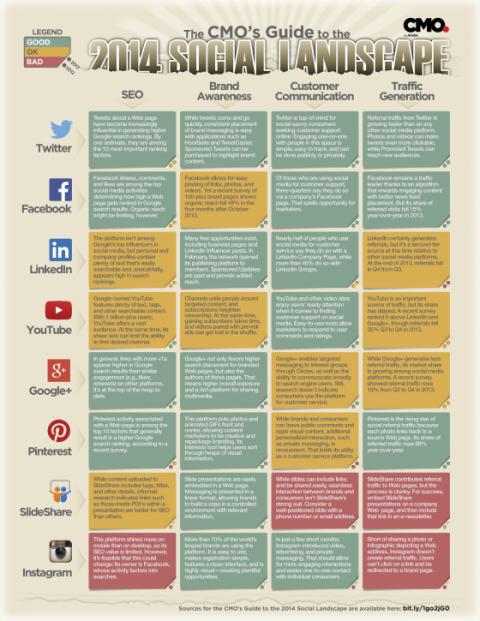 Quel réseau social choisir pour votre entreprise ? Guide complet