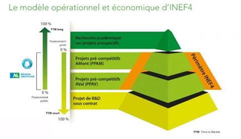 Inef 4, un nouveau centre de recherche pour des bâtiments durables