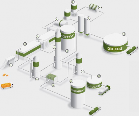 Une bioraffinerie lignocellulosique se met en place dans le Tarn