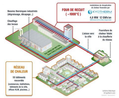 """A Saint-Chély d'Apcher, ARCELOR MITTAL va valoriser sa """"chaleur fatale"""" dans le réseau de chaleur de la ville"""